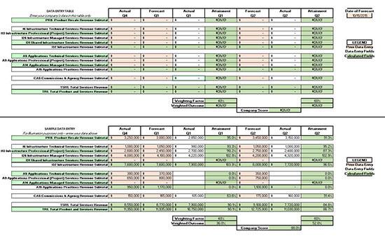 forecasting billable hours revenue streams palo alto software